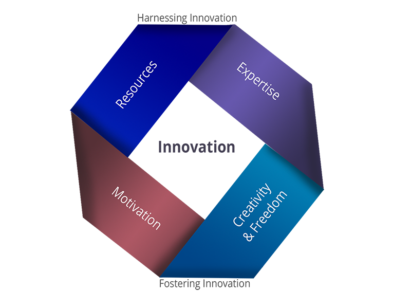 Software Product Ideation And Research Services